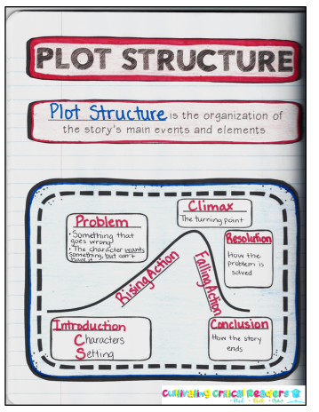 plot anchor chart page